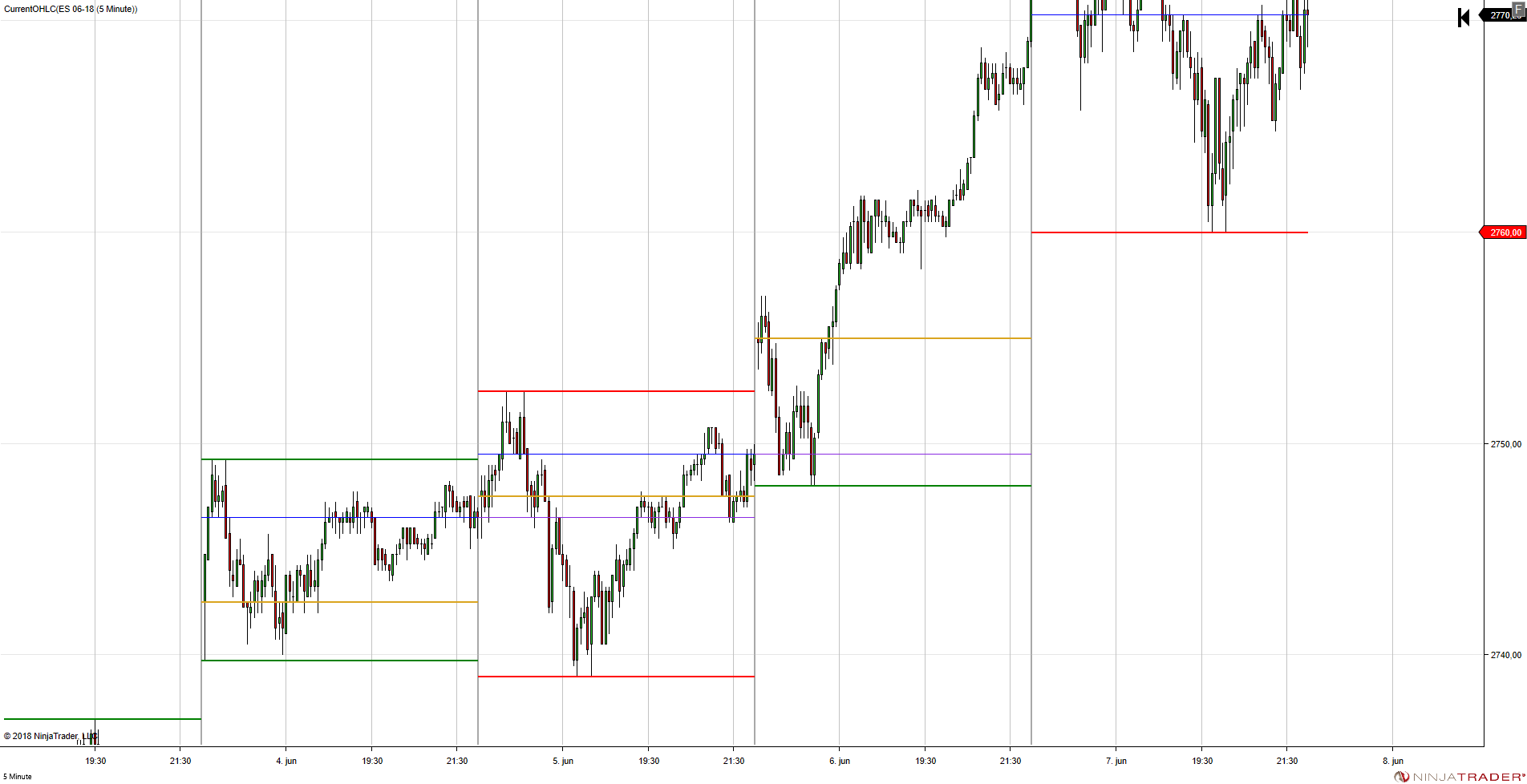 Vertical grid lines at fixed levels (hourly) not possible